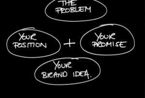 Brand Idea Chart