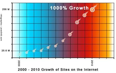 Net Growth