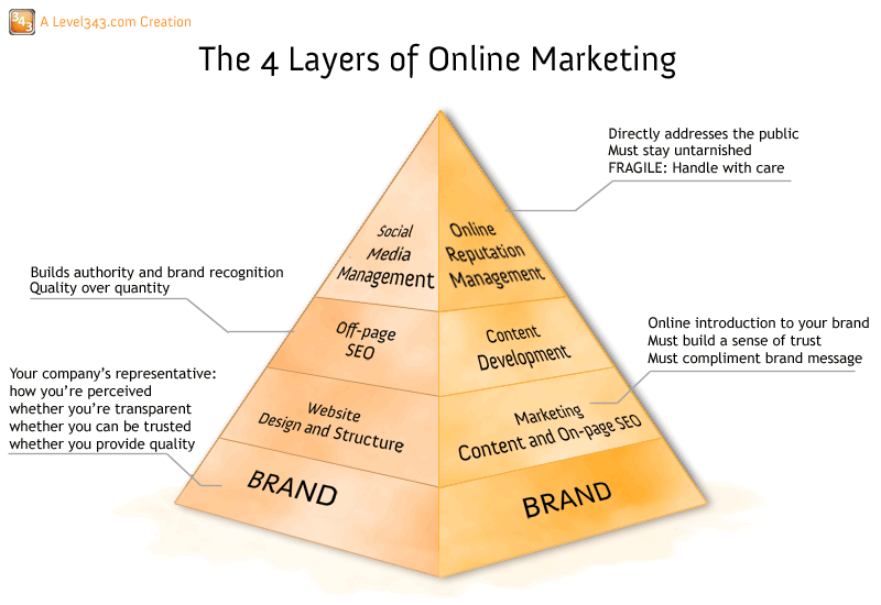 marketing brand essay The single greatest determinant of marketing success is  4 examples of brand strategy driving organizational success a smart brand strategy is a proven.