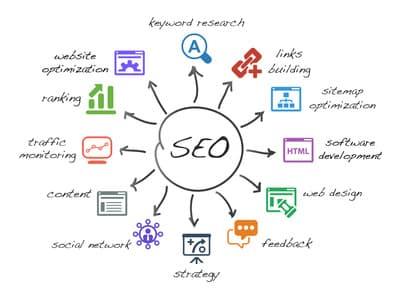 www of SEO