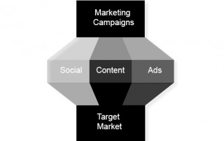 Basic marketing matrix: campaigns, social, content, ads, target market - Read more at Level343