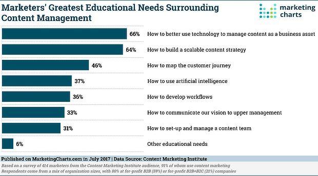 Marketing Charts Image