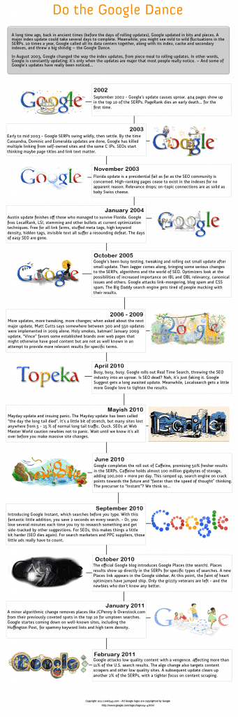 google dance infographic