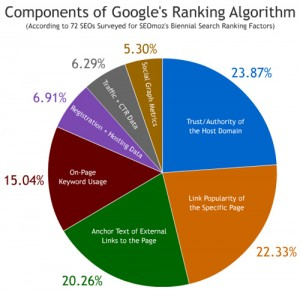 Graph of Google Algo's