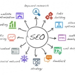 SEO World