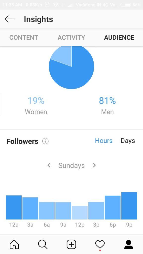 Screenshot of Analytics Insights