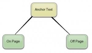 Anchor Text Image