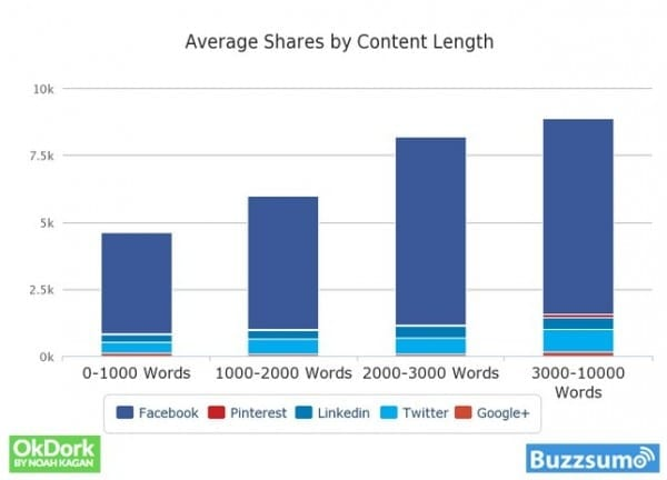 Chart: Average number of shares by content length