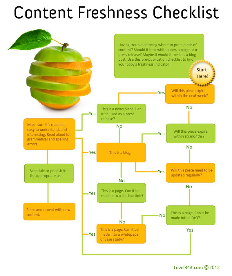Content Freshness Checklist