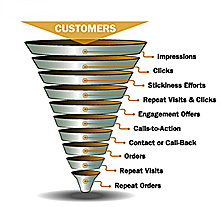 Tracking Funnel