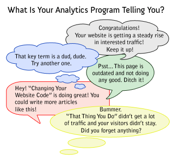 What you Analytics is saying