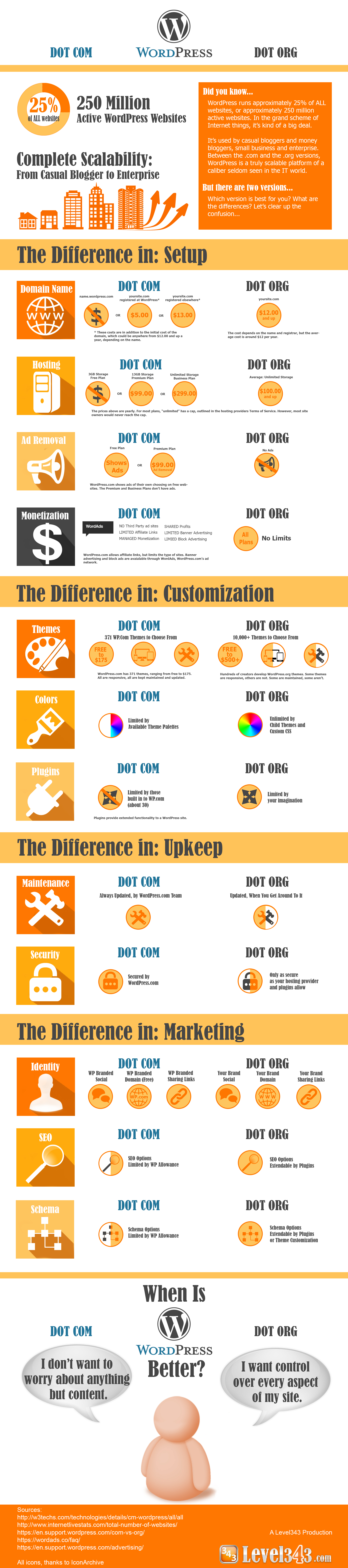 What's the difference between wordpress dot com and wordpress dot org - Infographic by Level343